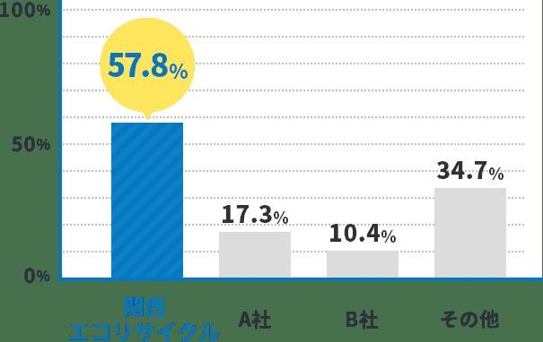 関西エコリサイクル57.8%