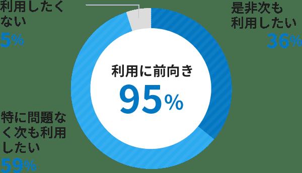 利用に前向き95%