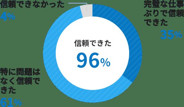 信頼できた96%