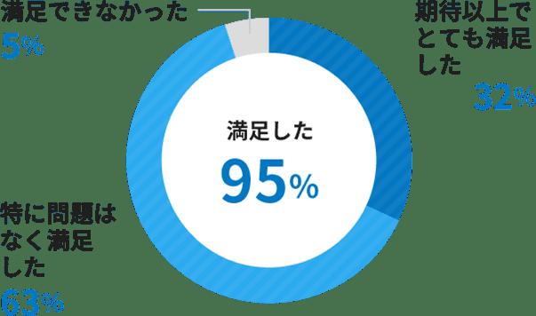 満足した95%